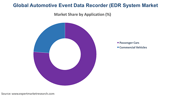 Global Automotive Event Data Recorder (EDR) Market By Application