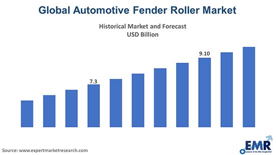 Automotive Fender Roller Market