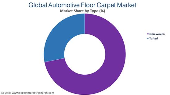 Global Automotive Floor Carpet Market By Type