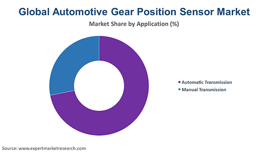Global Automotive Gear Position Sensor Market By Application