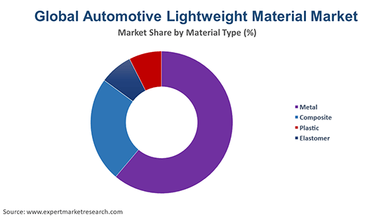 Global Automotive Lightweight Material Market By Material Type
