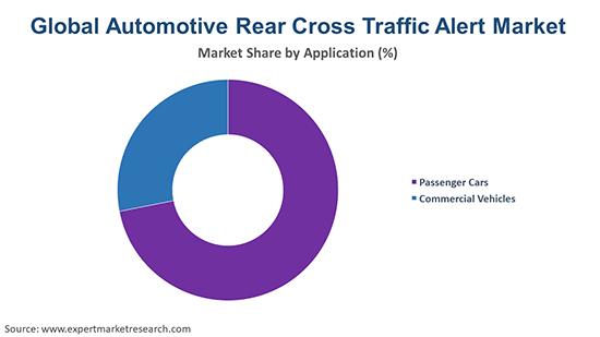 Global Automotive Rear Cross Traffic Alert Market By Application