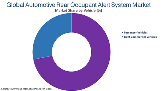 Global Automotive Rear Occupant Alert System Market By Vehicle