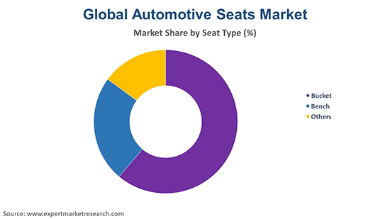 Global Automotive Seats Market By Type