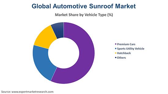 Global Automotive Sunroof Market By Vehicle Type