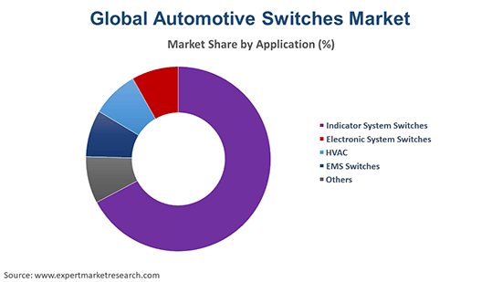 Global Automotive Switches Market By Application