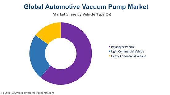 Global Automotive Vacuum Pump Market By Vehicle Type