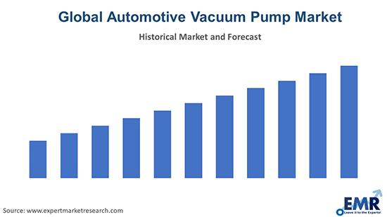 Global Automotive Vacuum Pump Market