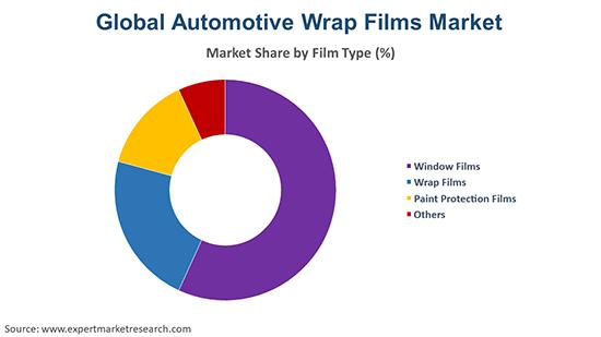Global Automotive Wrap Films Market By Film Type