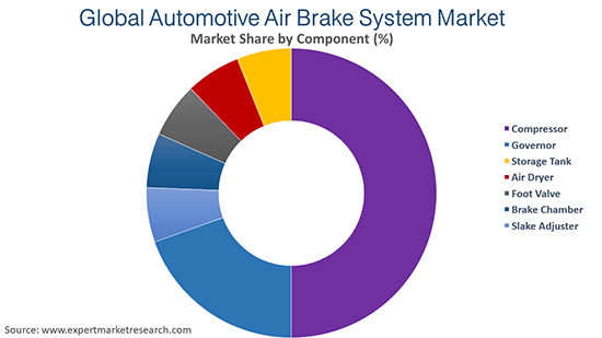 Global Automotive Air Brake System Market By Components