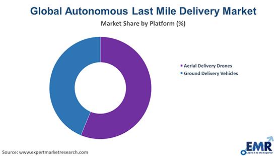 Global Autonomous Last Mile Delivery Market By Platform