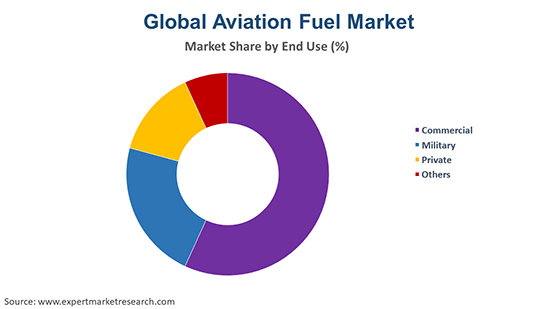 Global Aviation Fuel Market By End Use