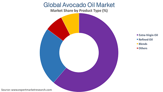 Global Avocado Oil Market  By Product Type