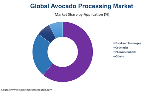 Global Avocado Processing Market By Application