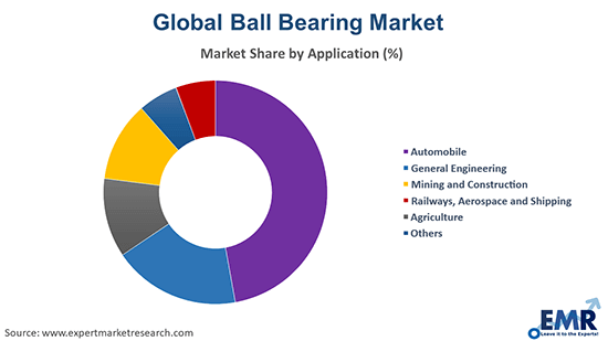 Ball Bearing Market by Application