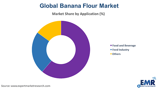 Global Banana Flour Market by Application