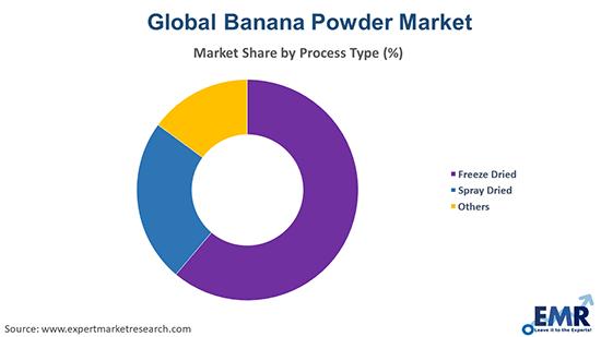 Banana Powder Market by Process Type