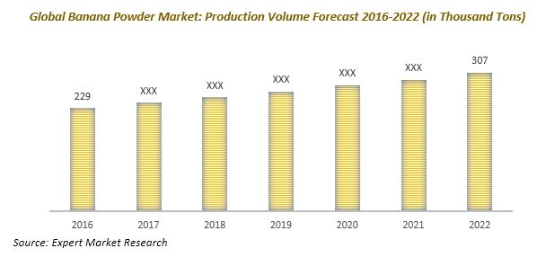 Global Banana Powder Market