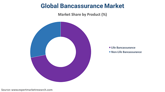 Global Bancassurance Market By Product
