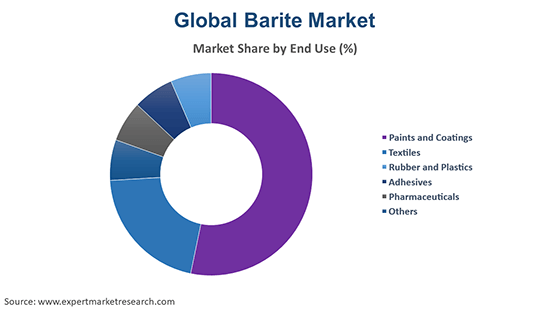 Global Barite Market By End Use