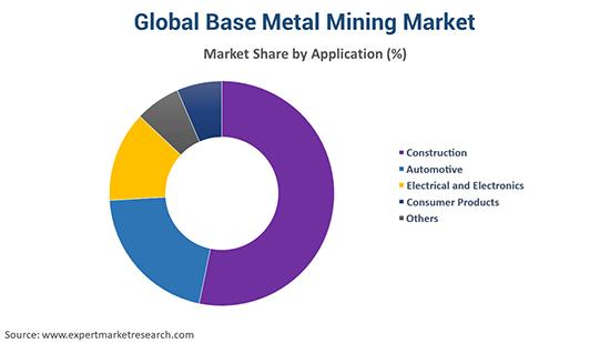 Global Base Metal Mining Market By Application