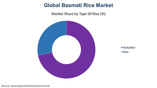 Global Basmati Rice Market by Type of Rice