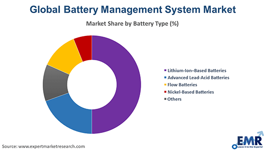 Battery Management System Market by Battery Type