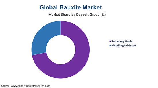 Global Bauxite Market By Grade