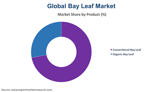 Global Bay Leaf Market By Product