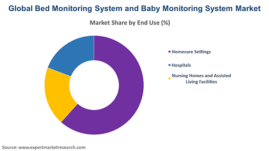 Global Bed Monitoring System and Baby Monitoring System Market By End Use