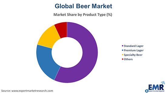 Beer Market by Product Type