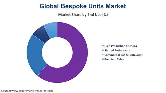 Global Bespoke Units Market By End Use