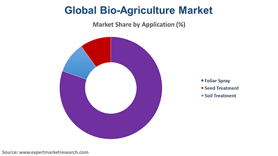 Global Bio-Agriculture Market By Application