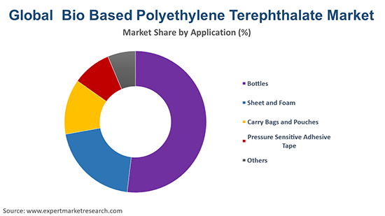 Global Bio Based Polyethylene Terephthalate Market By Application