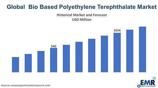 Global Bio Based Polyethylene Terephthalate Market