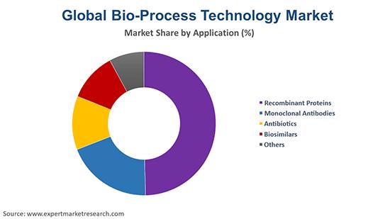 Global Bio-Process Technology Market By Application
