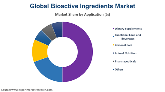 Global Bioactive Ingredients Market By Application