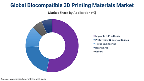 Global Biocompatible 3D Printing Materials Market By Application