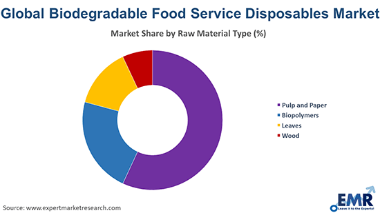 Biodegradable Food Service Disposables Market by Raw Material Type