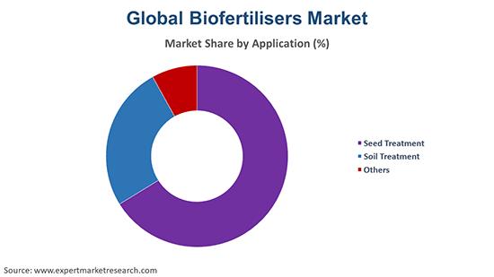 Global Biofertilisers Market By Application