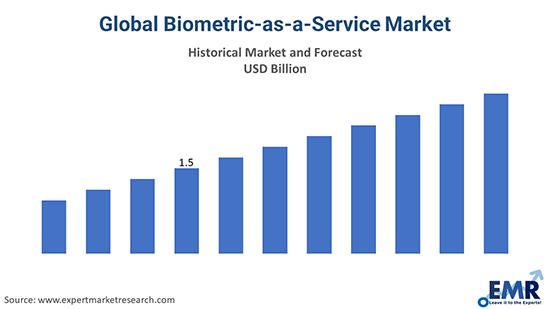 Global Biometric-as-a-Service Market