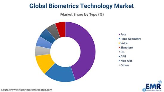 Biometrics Market by Technology