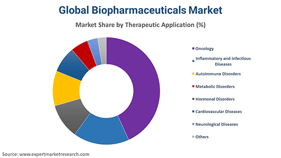 Global Biopharmaceutical Market By Therapeutic Application