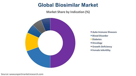Global Biosimilar Market By Indication