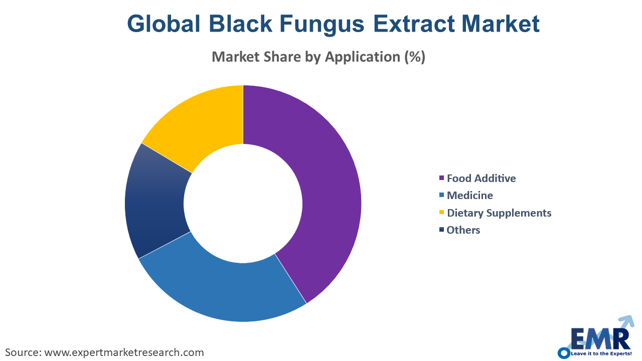Black Fungus Extract Market by Form