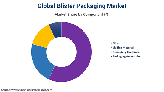 Global Blister Packaging Market By Component