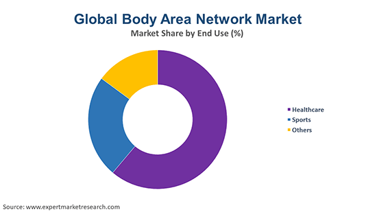 Global Body Area Network Market By End Use