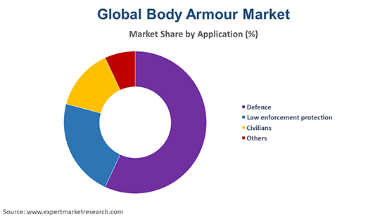 Global Body Armour Market By Application