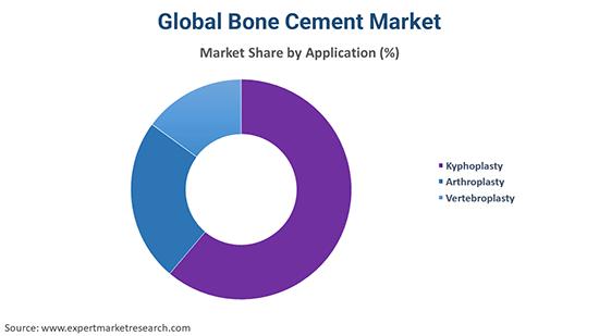 Global Bone Cement Market By Application