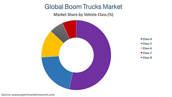Global Boom Trucks Market by Vehicle Class